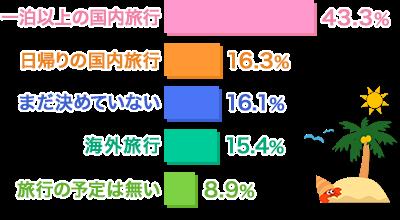 一泊以上の国内旅行73.3% 日帰りの国内旅行16.3% まだ決めていない16.1% 海外旅行15.4% 旅行の予定はない8.9%