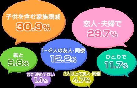 子供を含む家族親戚30.9% 恋人・夫婦で29.7% 1〜2人の友人・同僚12.2% ひとりで11.7% 親と9.8% 3人以上の友人・同僚4.7% まだ決めてない1.1%